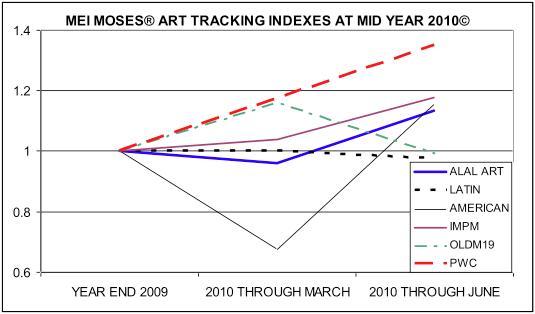 Индекс повторных продаж Мея-Мозеса